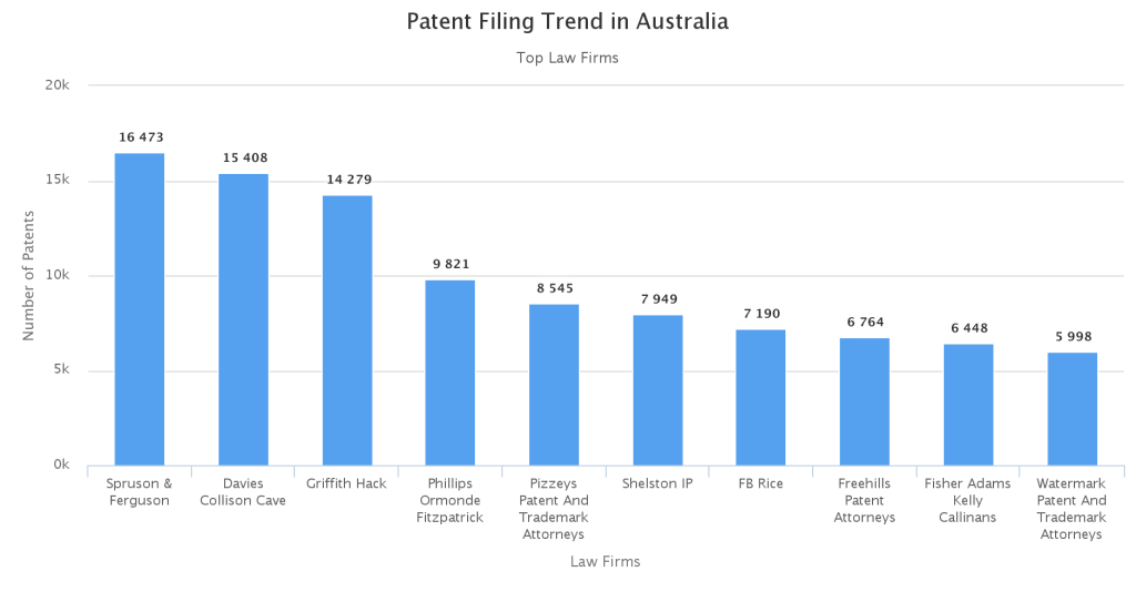 Top- Law- Firms-prosecuting-patents-in-australia