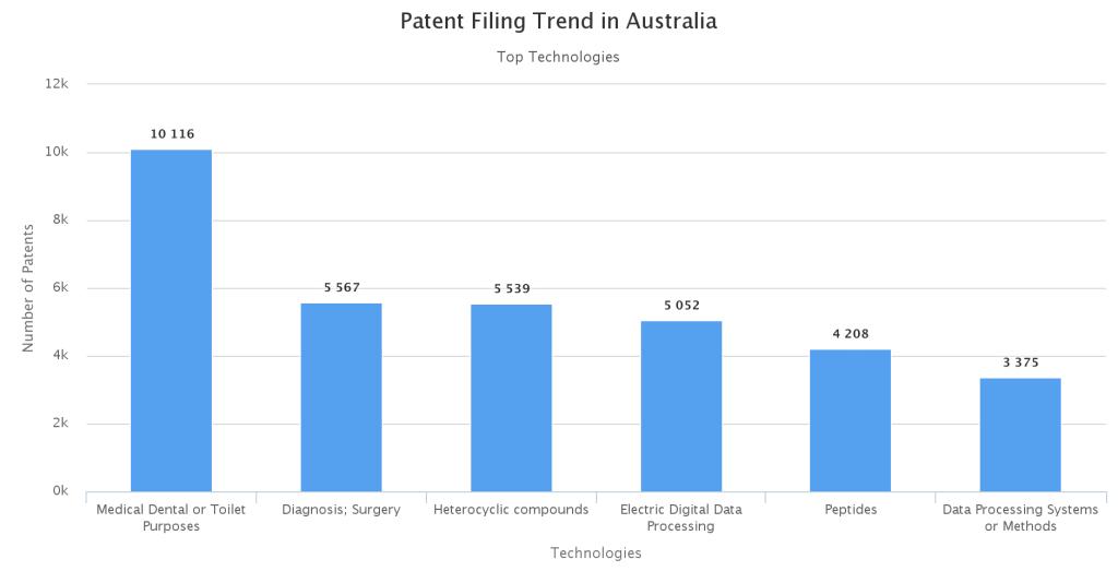 Top-Technologies-in-Australia
