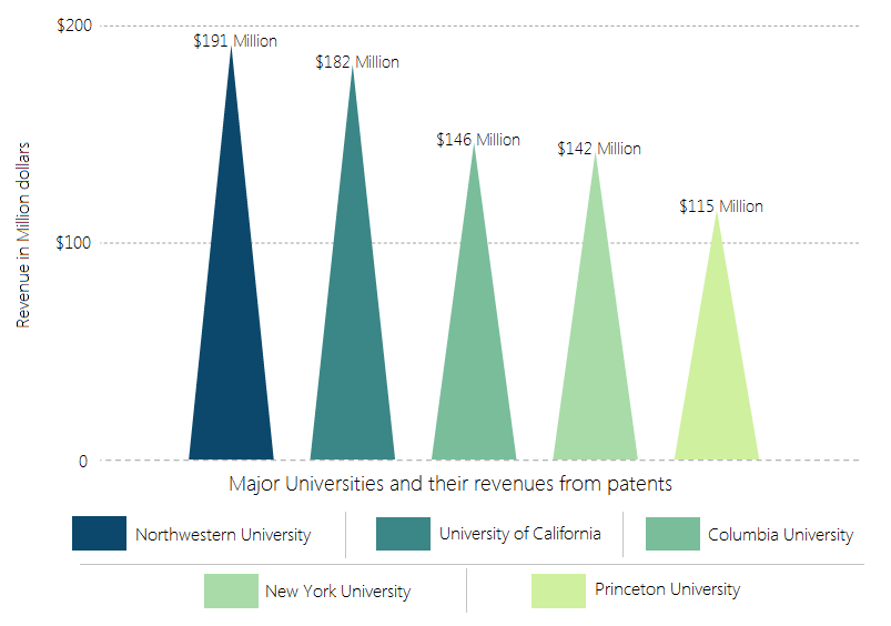Universities-revenue-from-patent-licensing