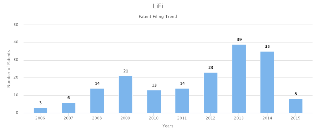 LiFi Patent Filing And Research Trend