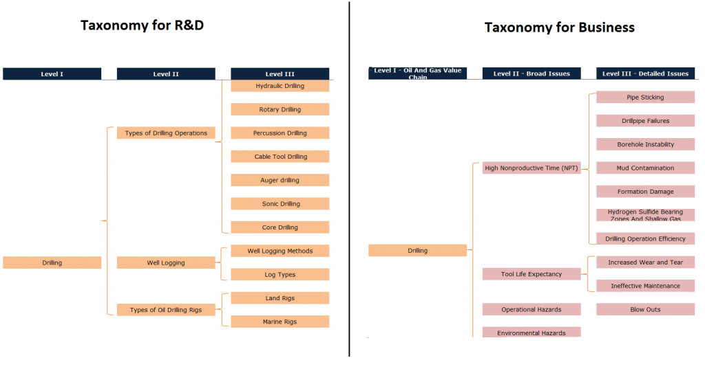Taxonomy in landscape analysis-a waste of money