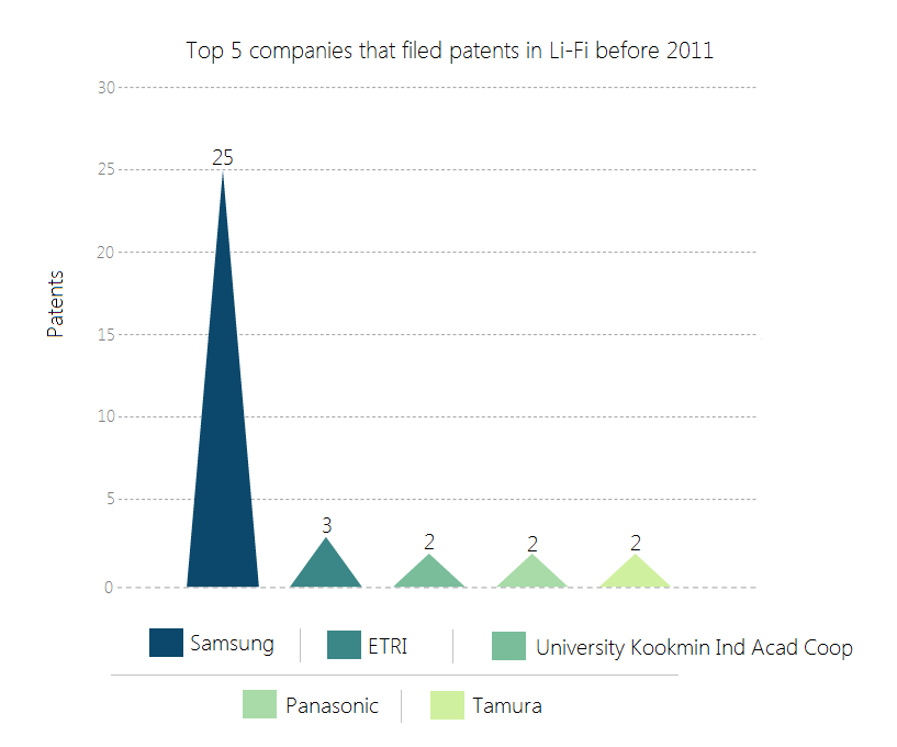 Top 5 companies of Li-Fi-3