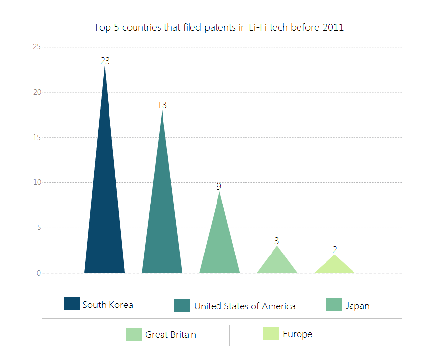 Top 5 countries of Li-Fi before 2011