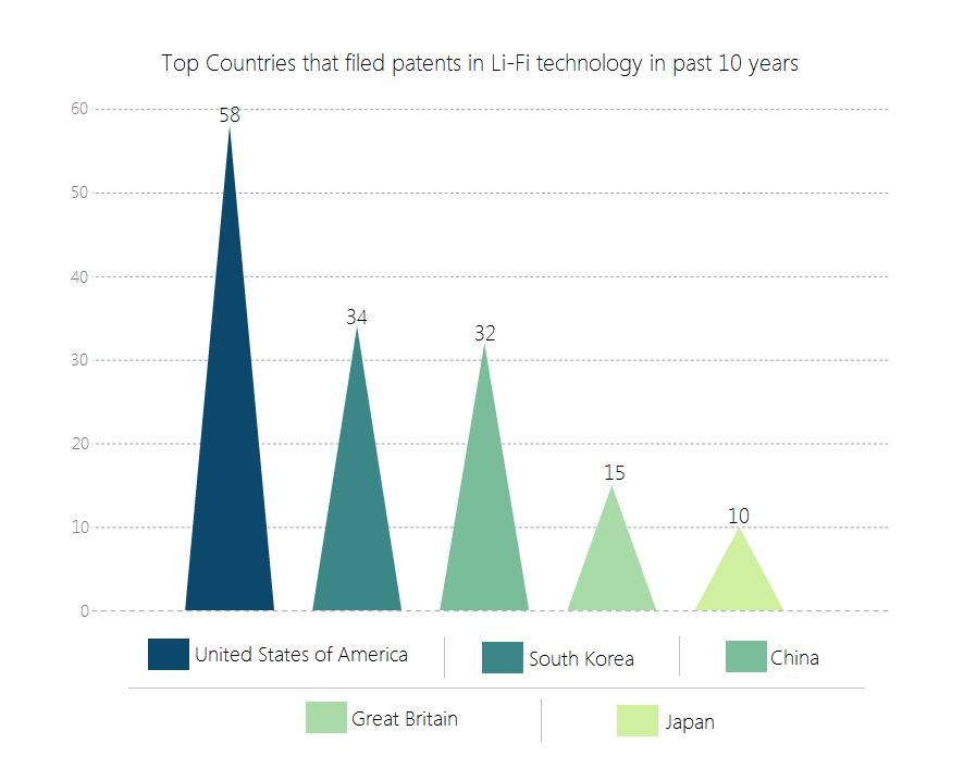 Top countries of Li-Fi - Overall