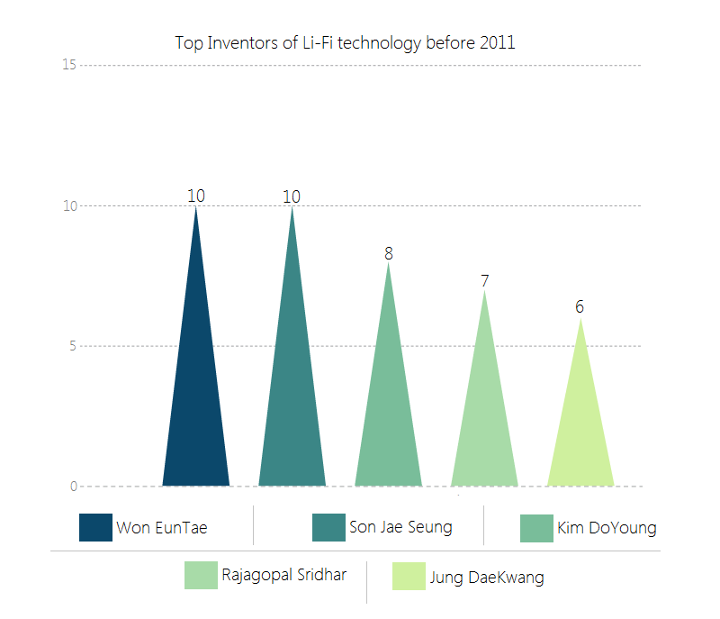 Top inventors of Li-Fi tech-before