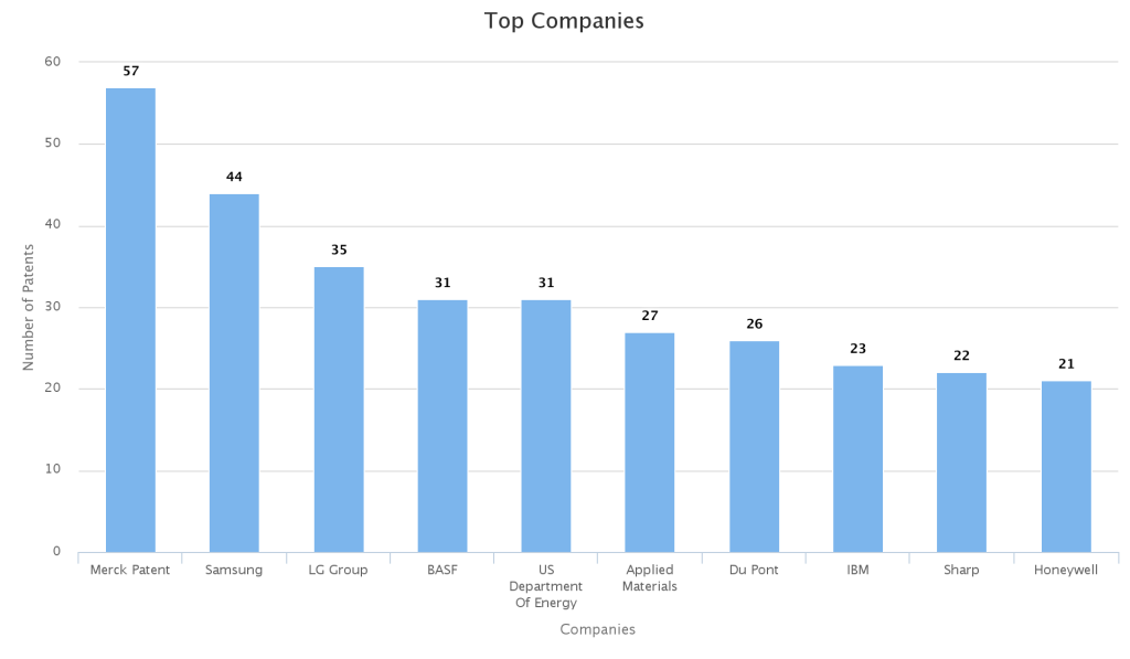 Top-Companies-of-nano-photovoltaic-Cells