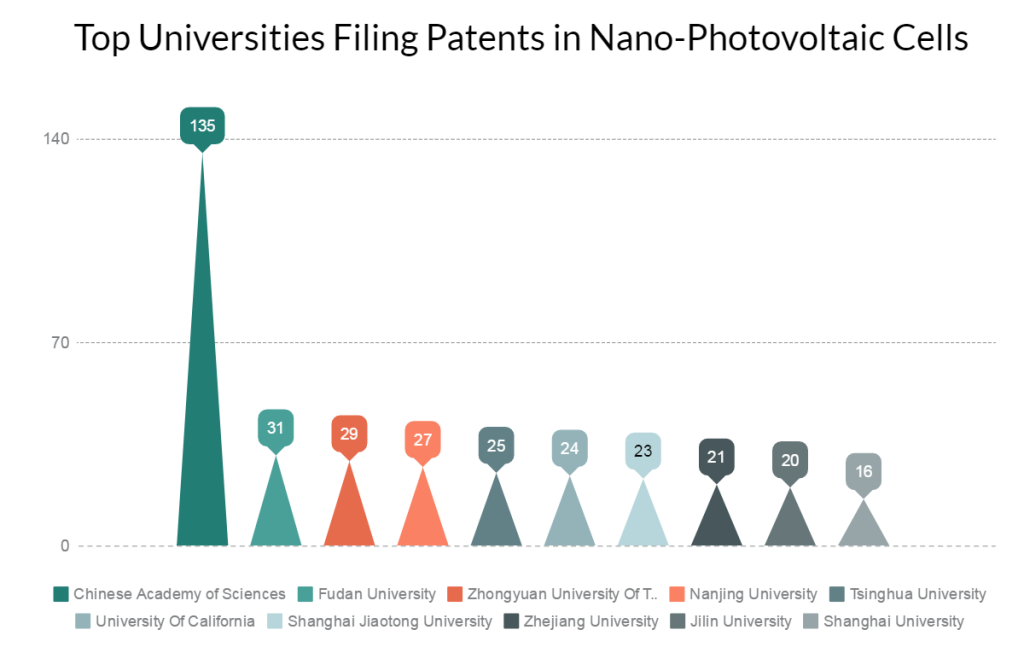 Top-Universities-researching-in-Nano-photovoltaic-cell