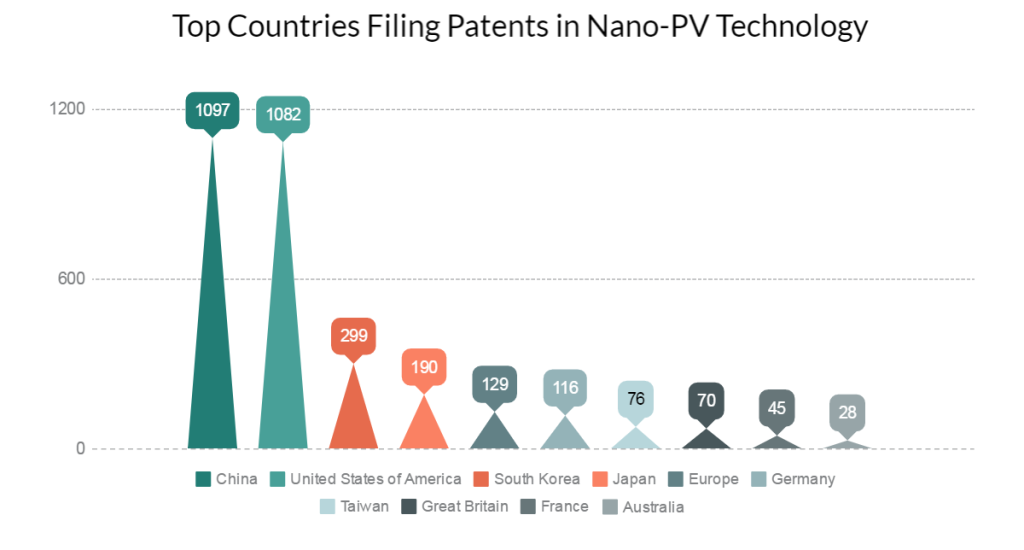 Top-countries-researching-in-Nano-photovoltaic-cell-tech