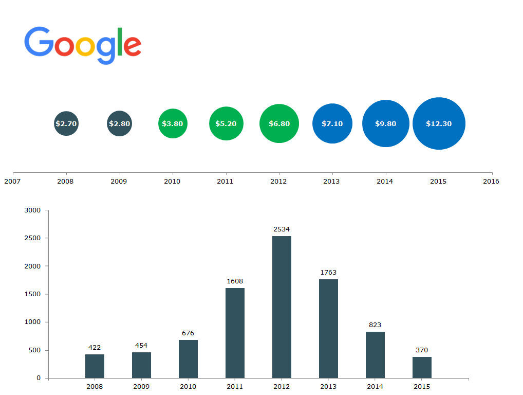 Google's-r&D-spending-patents