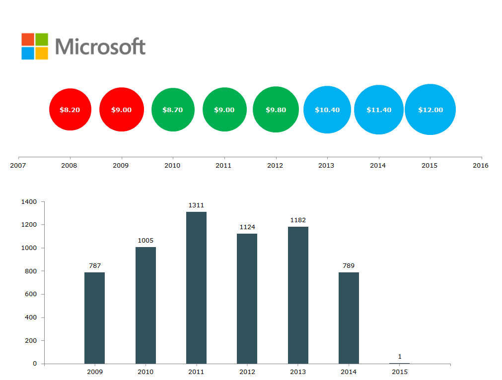 Microsoft's-r&d-spending-patents