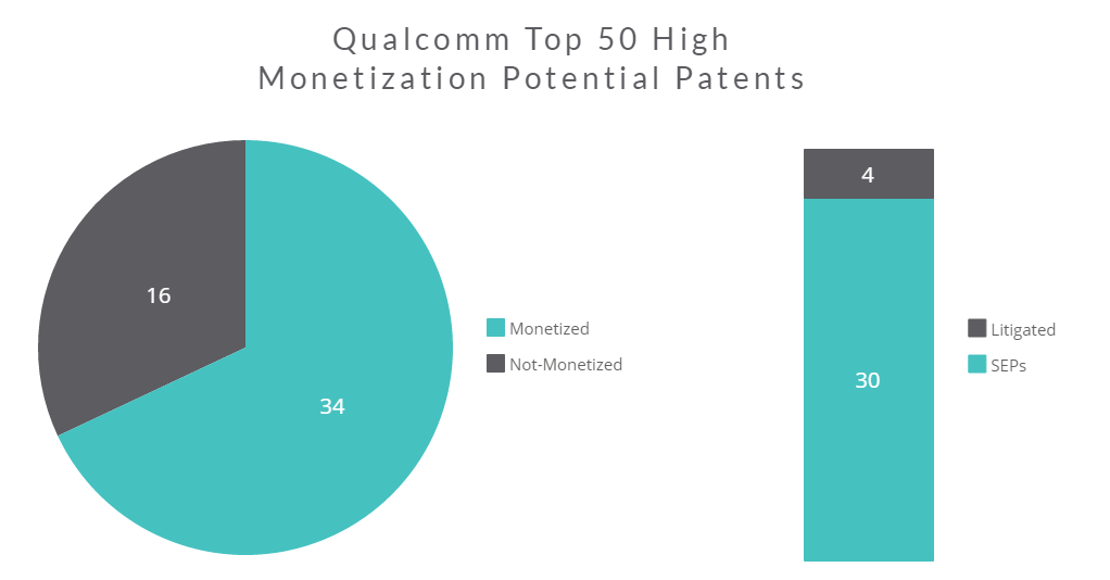 Qualcomm-Litigation-Prediction-4