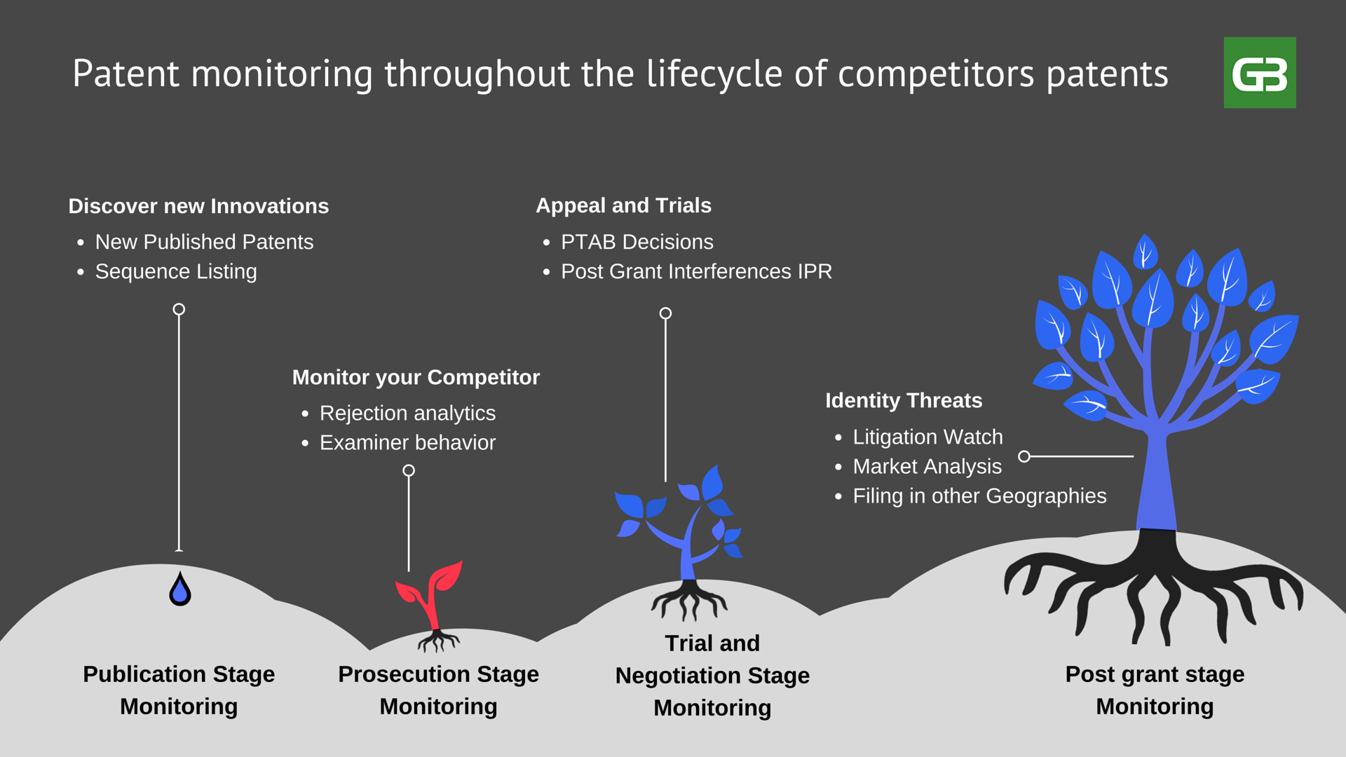 Patent monitoring throughout the lifecycle of the competitors patents
