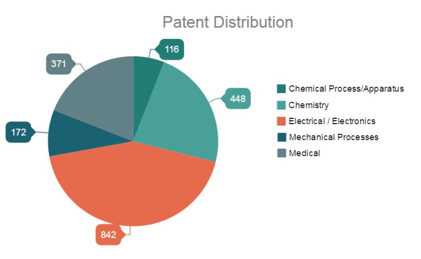 astar-patent-portfolio-case-study
