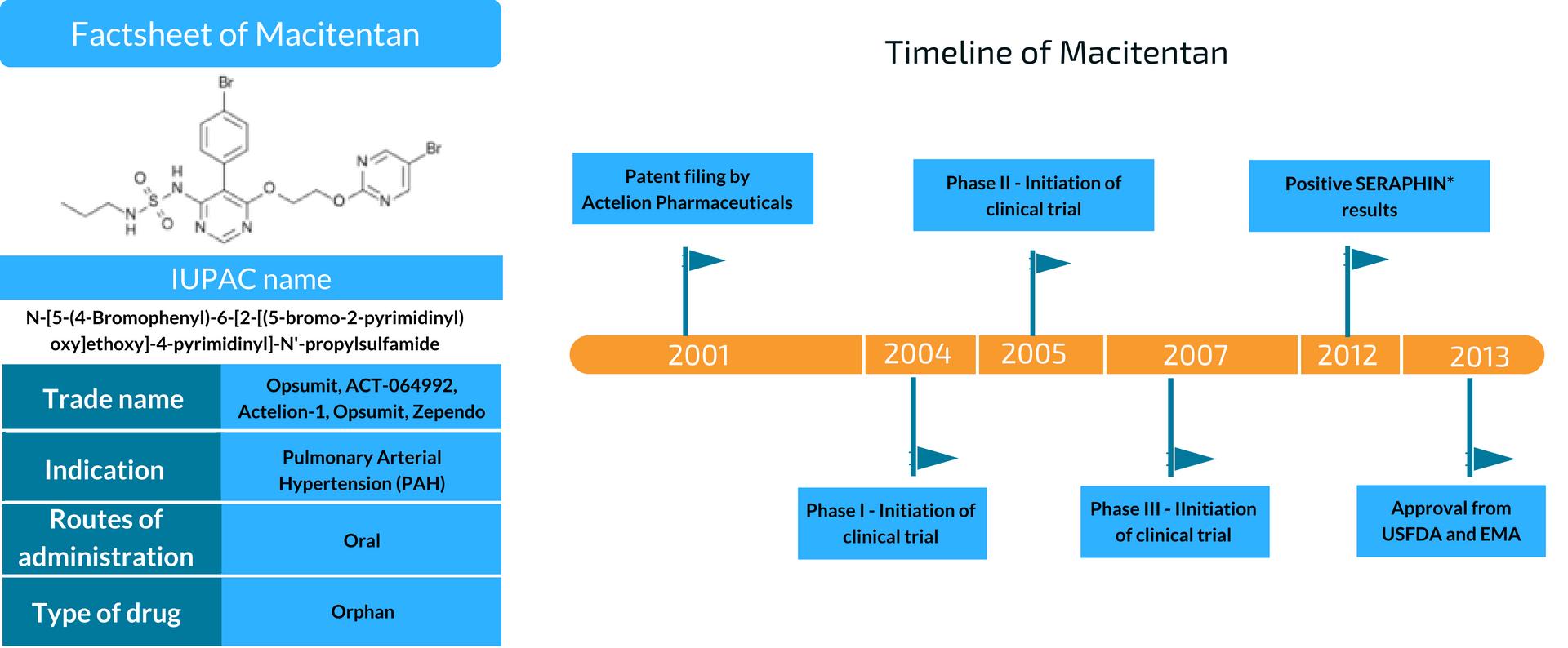 Factsheet of Macitentan (1)