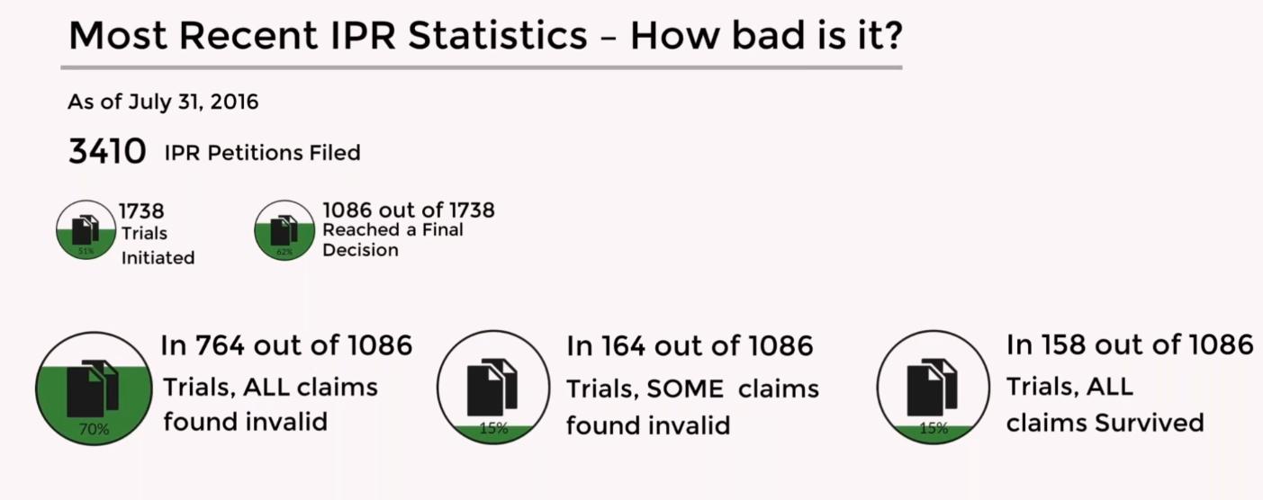 IPR-Statistics