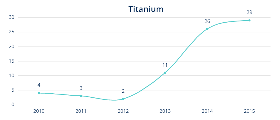 Titanium - 3d metal powder