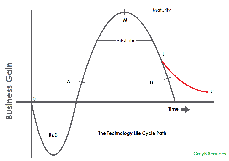 Technology Shift [Technology life Cycle]