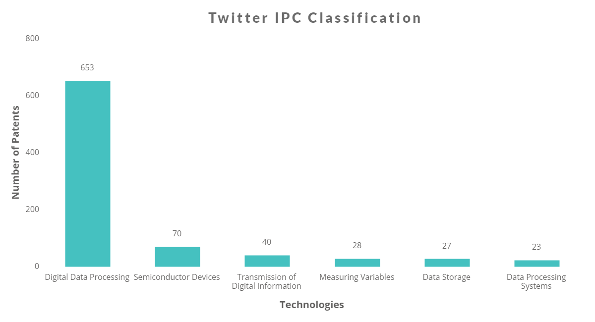 Twitter's Patent portfolio- It's worth more than what you think-2