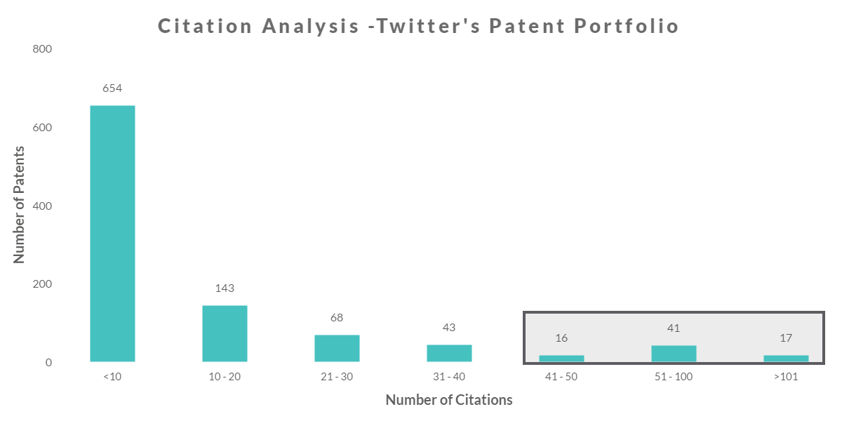 Twitter's Patent portfolio- It's worth more than what you think-4