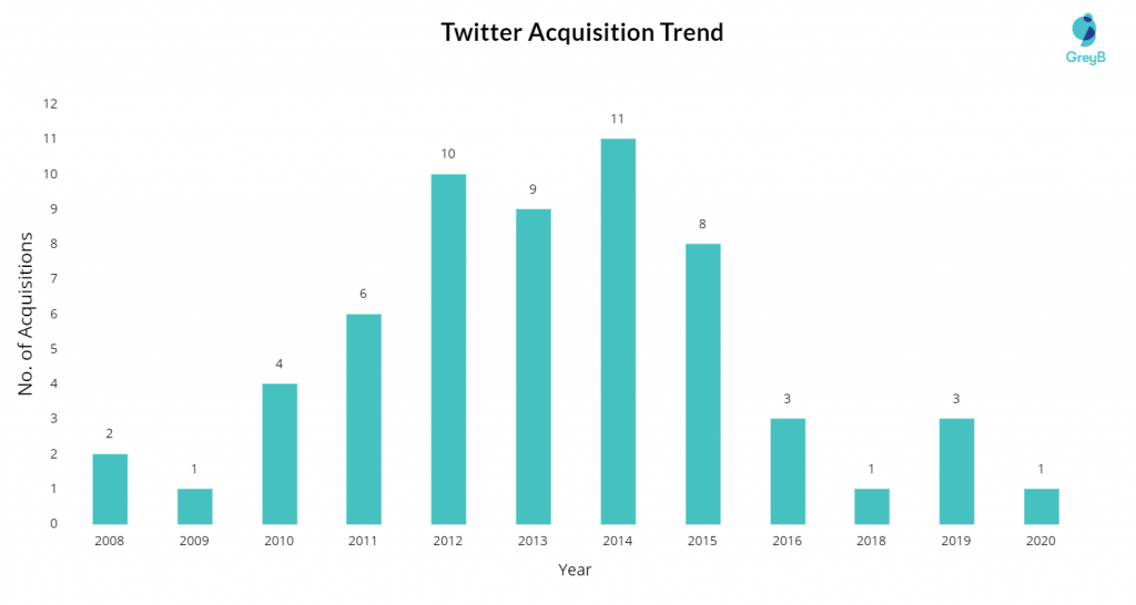 Twitter Acquisition trend