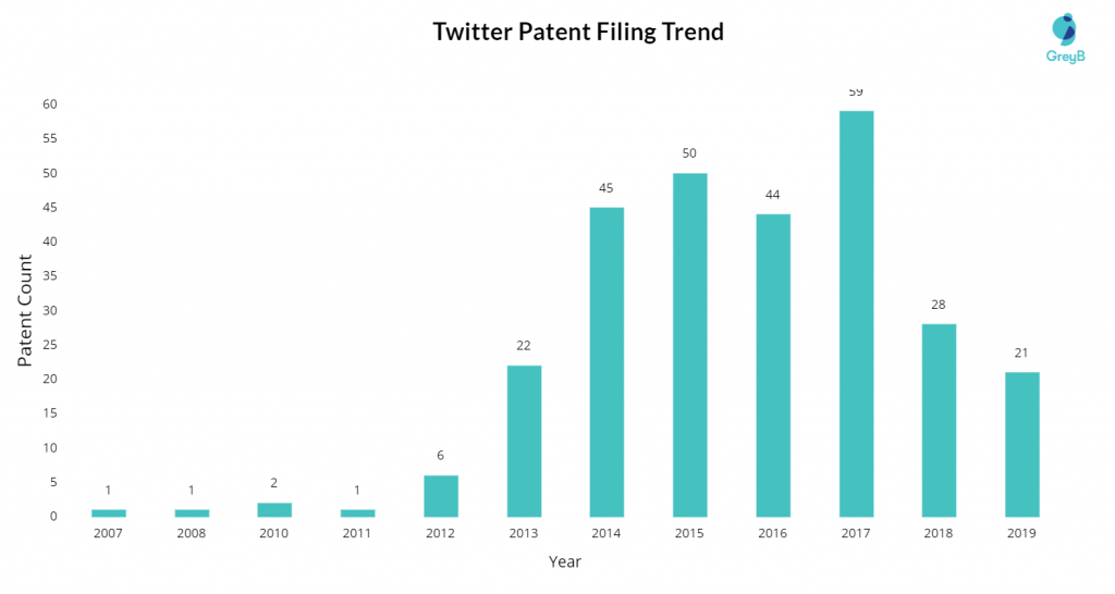 Twitter Patent Filing