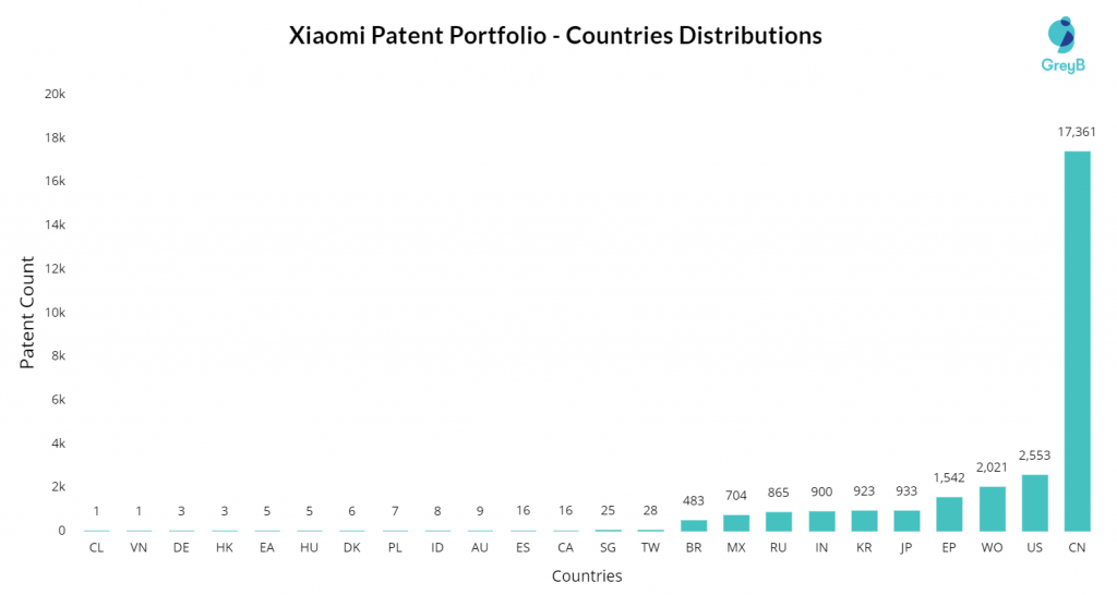 Xiaomi Patents Country-wise
