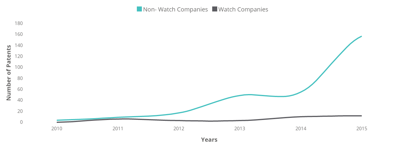 Smart Watches - Technology Insights - 11