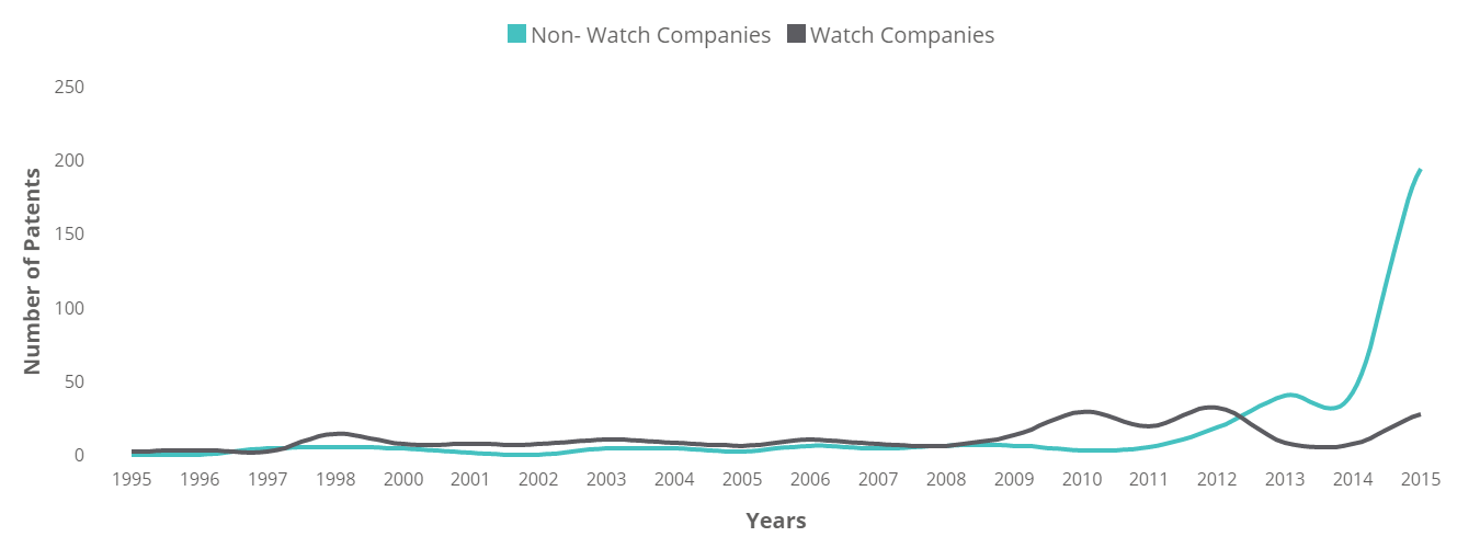 Smart Watches - Technology Insights - 7