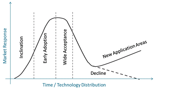 product lifecycle curve