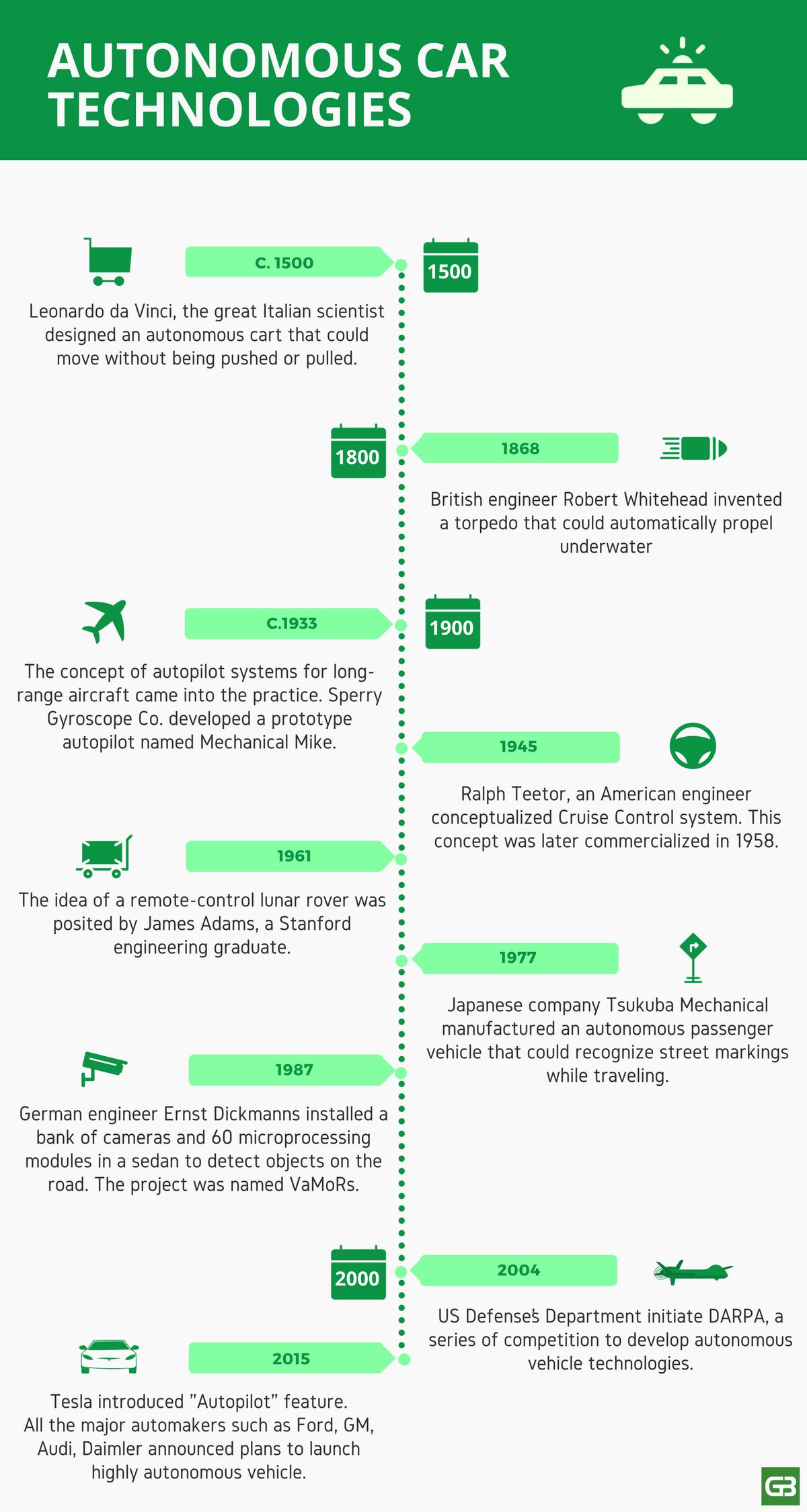 History of autonomous car technologies