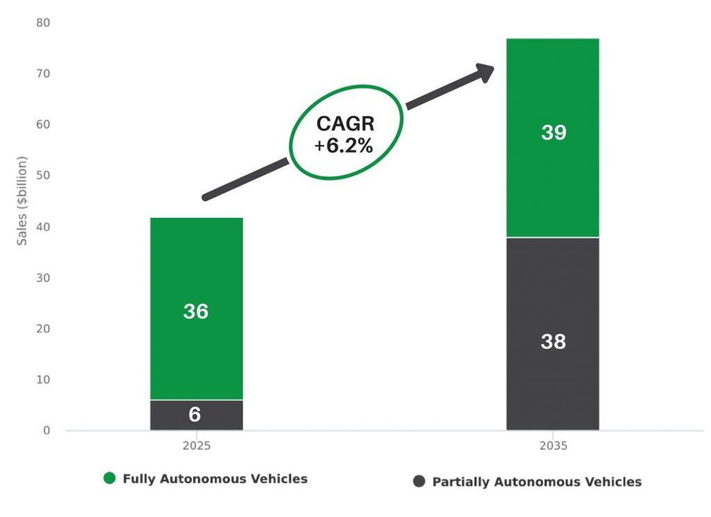 Estimated Growth Rate of Autonomous Vehicles