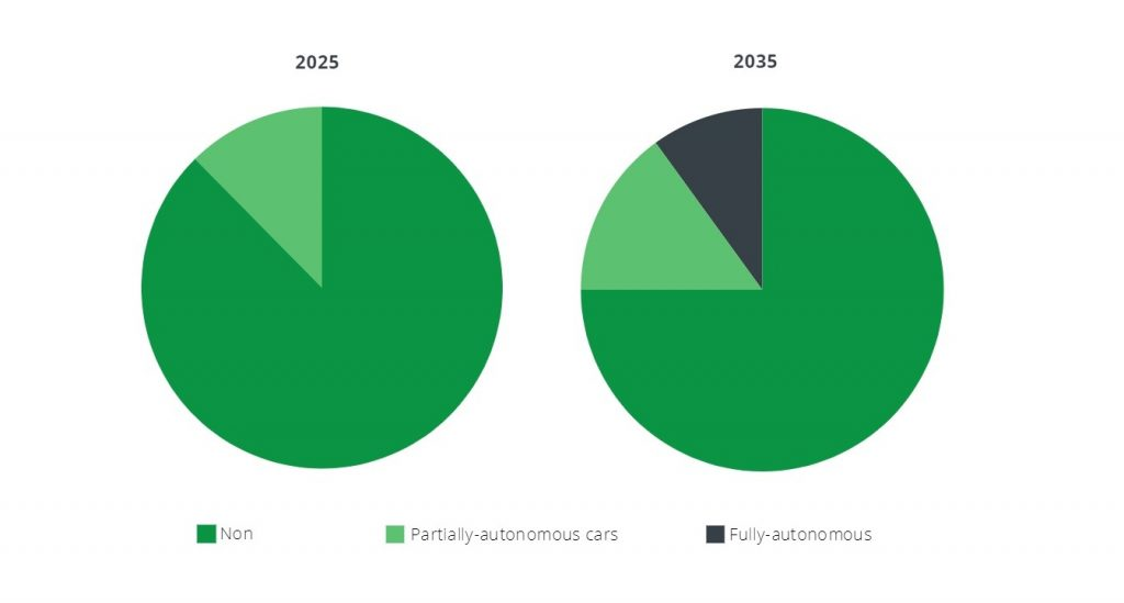 Market Share of Autonomous Vehicles