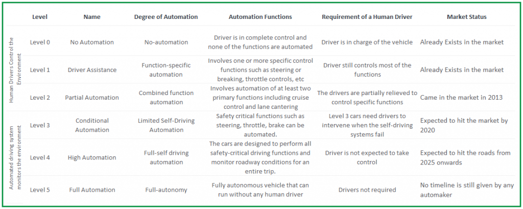 Autonomous Vehicle Market Report: Everything You Should Know