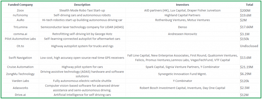 Funding Activity in Autonomous Vehicle Industry