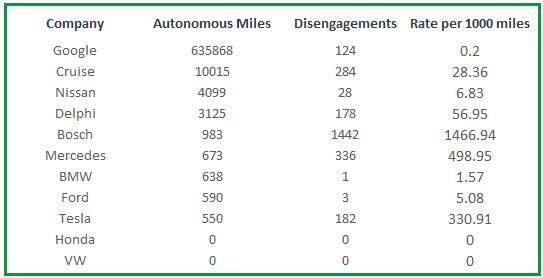 Autonomous Vehicle Test Progress