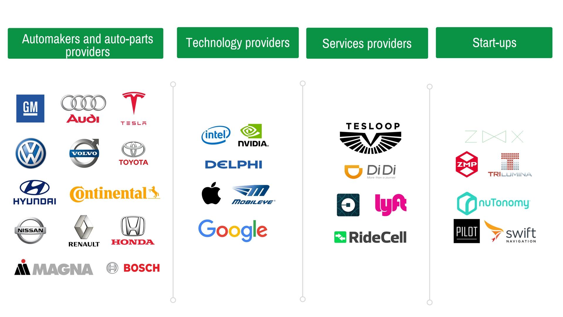 Top Car Companies Pioneering Self Driving Car Industry Greyb