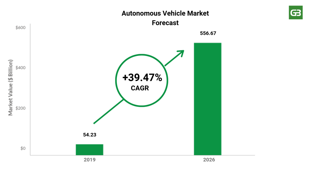 Autonomous Vehicle Market Forecast