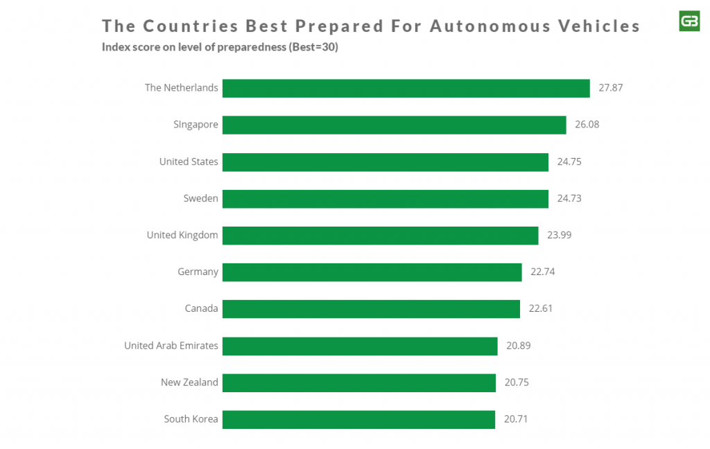 Countries best prepared for Self Driving Vehicles