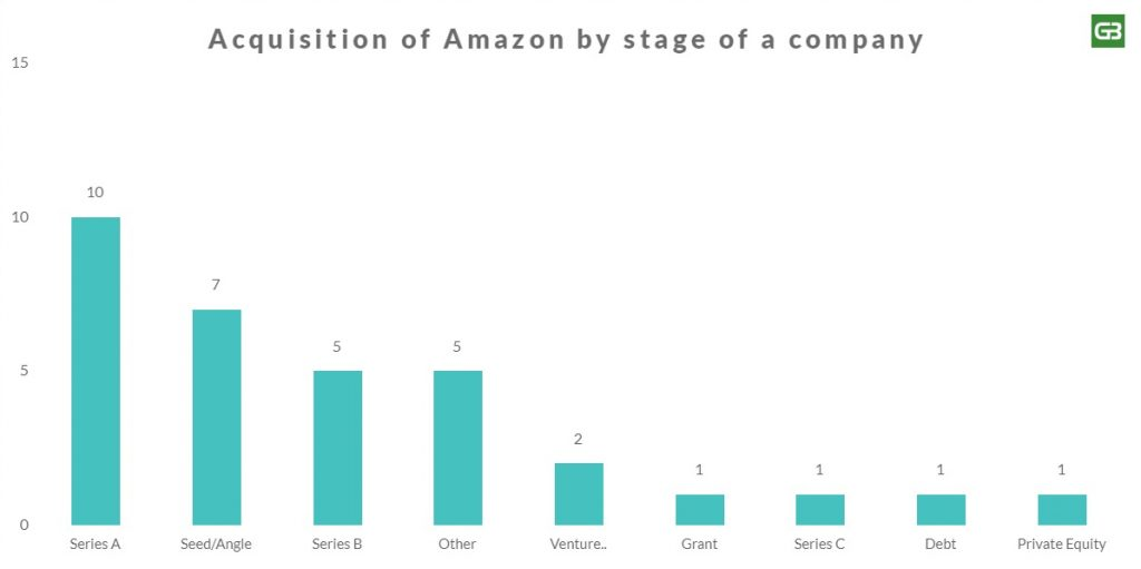 Amazon Acquisition Stage of a company