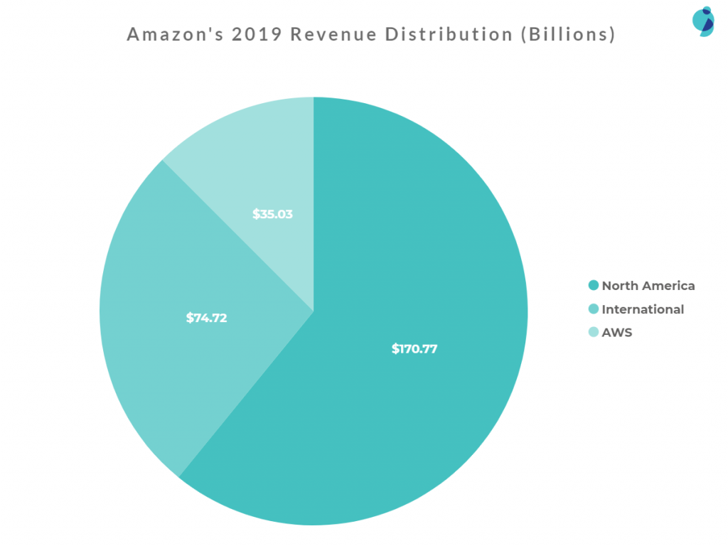 Amazon 2019 Revenue Distribution