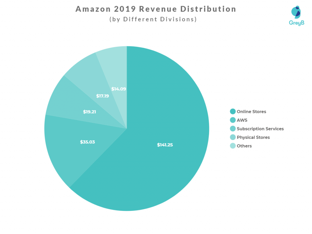 Amazon different division's Revenue