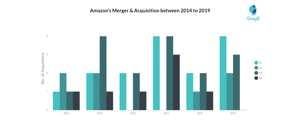 Amazon Merger and Acquisition