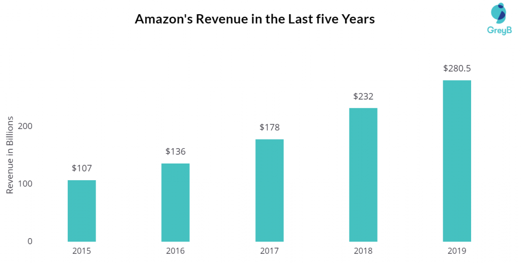 Amazon Revenue 2019