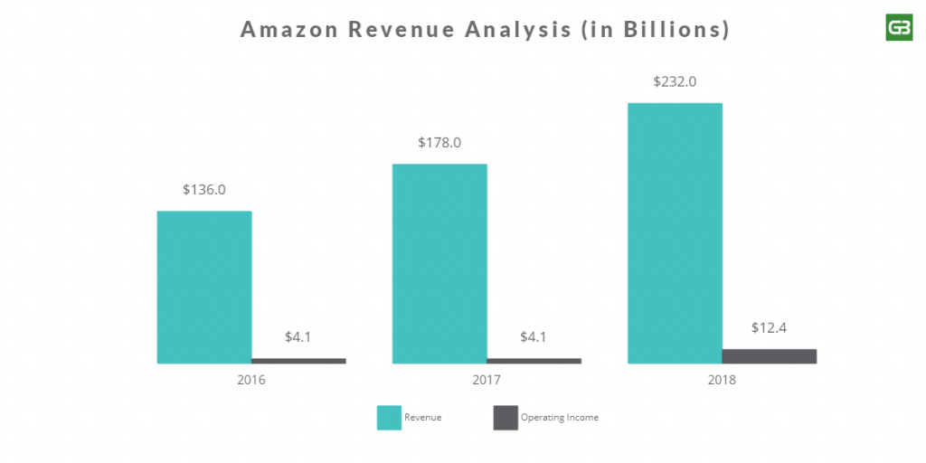 Amazon Revenue Analysis