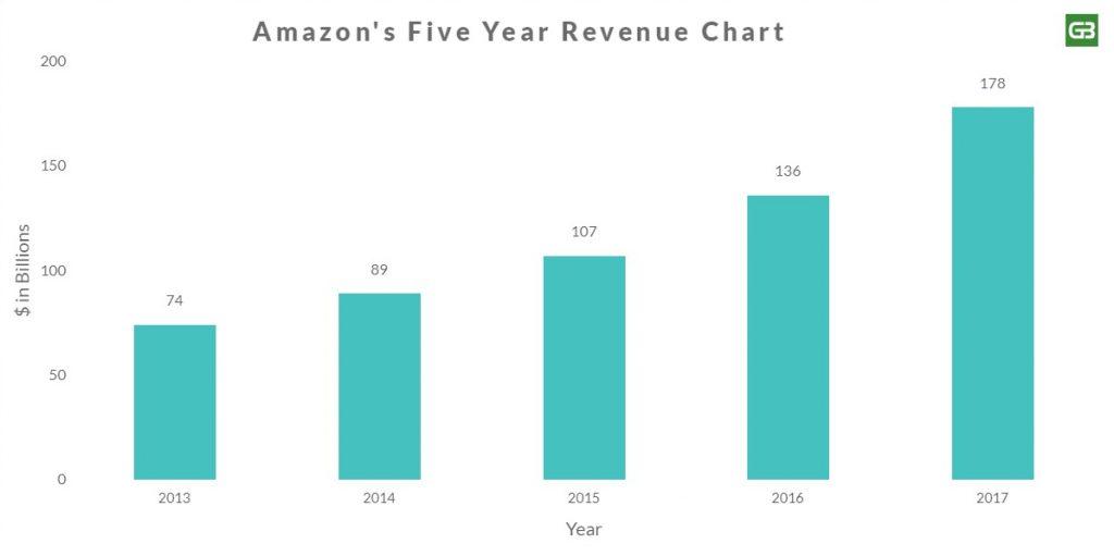 Amazon Revenue Chart