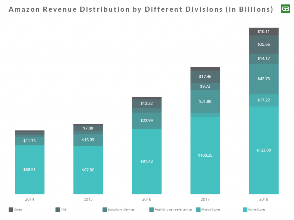 Amazon revenue by business divisions