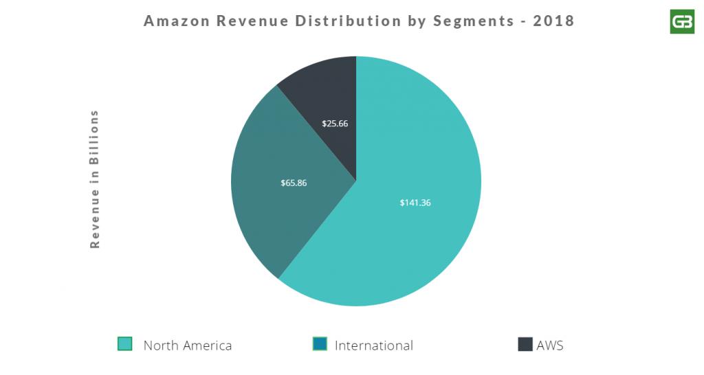 Amazon 2018 Revenue Distribution by Segments