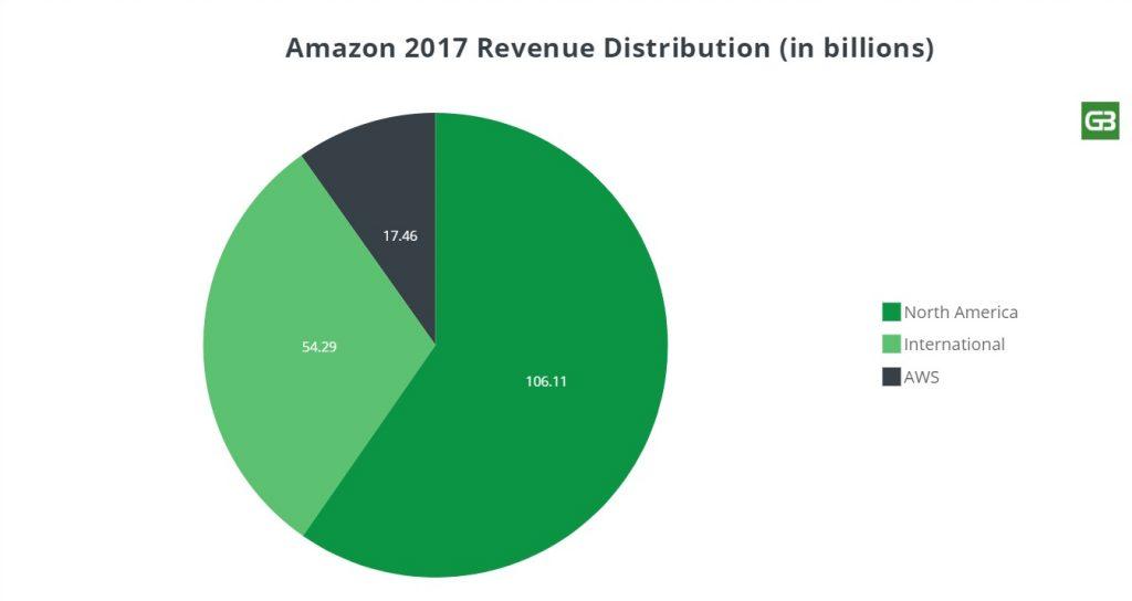 Amazon 2017 Revenue Distribution