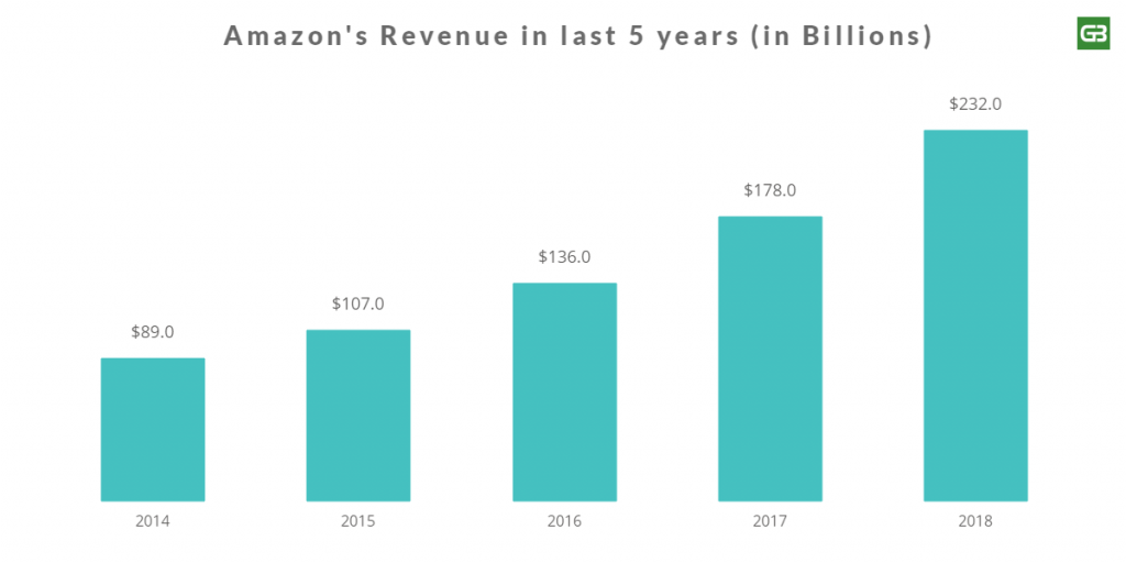 Amazon Revenue 2014 to 2018