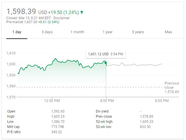 Amazon Stock Price Google